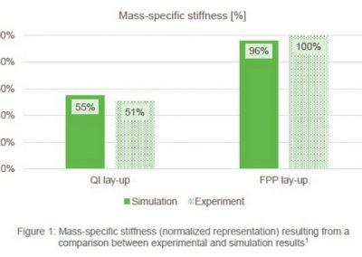 Cevotec Additive Patch Placement stiffness comparison