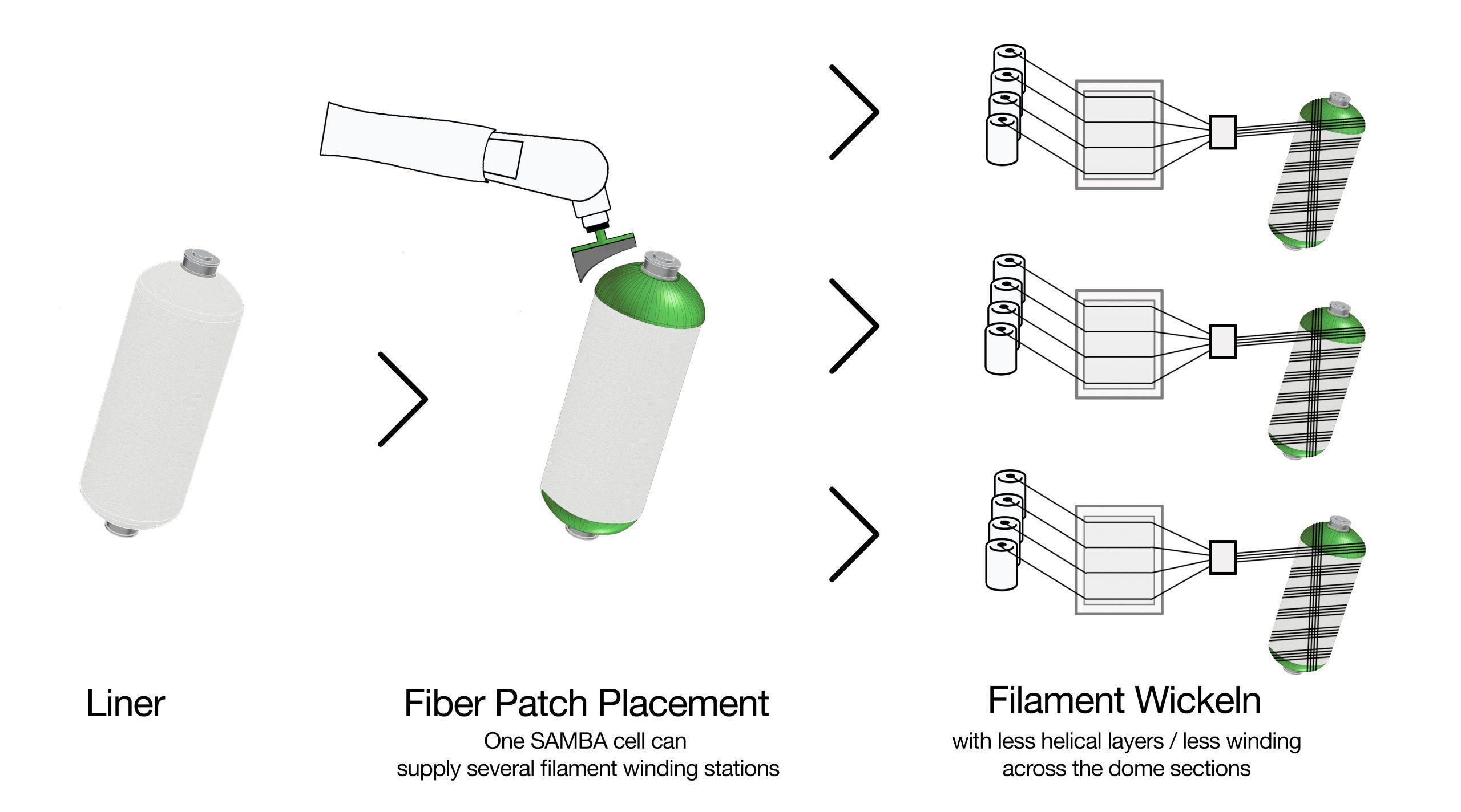 H2 tank FPP and Filament winding process