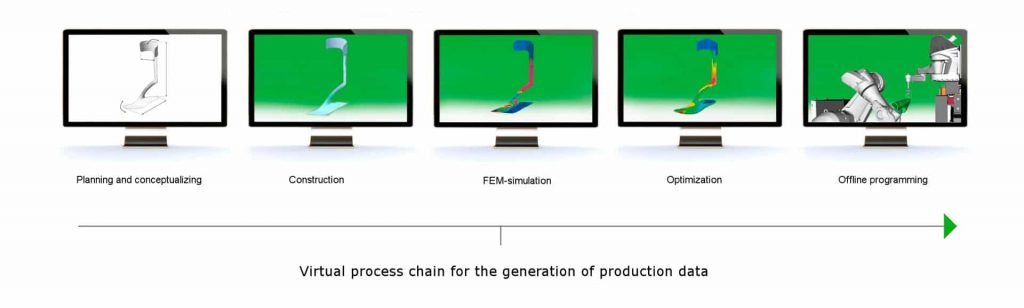 ScanTech 3D scanner Process Chain